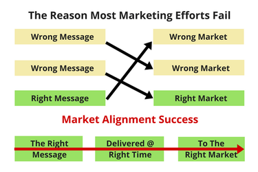 Market Alignment - What Is It & Why You Need It