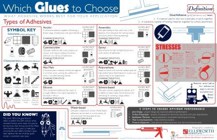Infographic: Which Glue to Choose
